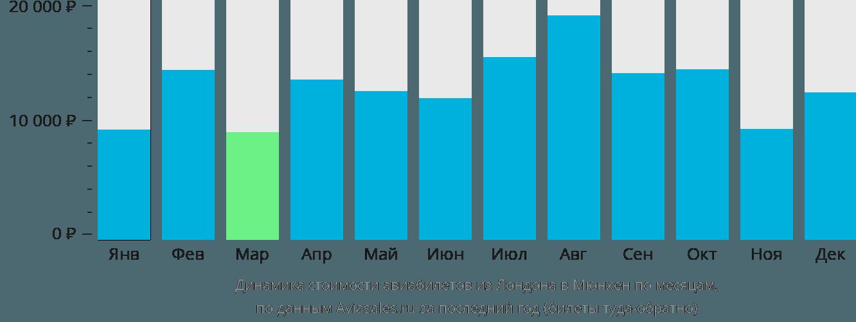 Динамика стоимости авиабилетов из Лондона в Мюнхен по месяцам