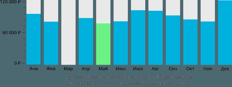 Динамика стоимости авиабилетов из Лондона в Нанди по месяцам