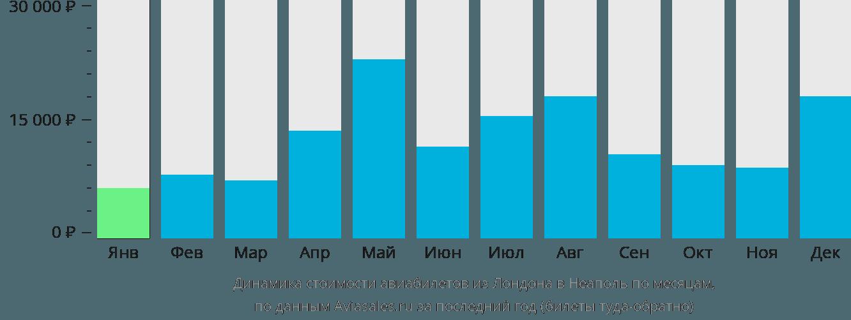 Динамика стоимости авиабилетов из Лондона в Неаполь по месяцам