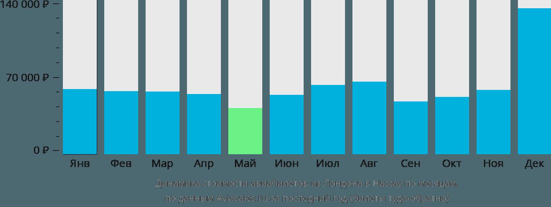 Динамика стоимости авиабилетов из Лондона в Нассау по месяцам
