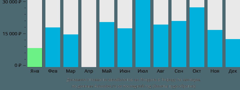 Динамика стоимости авиабилетов из Лондона в Энфиду по месяцам