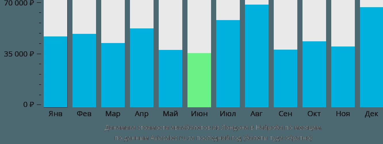 Динамика стоимости авиабилетов из Лондона в Найроби по месяцам