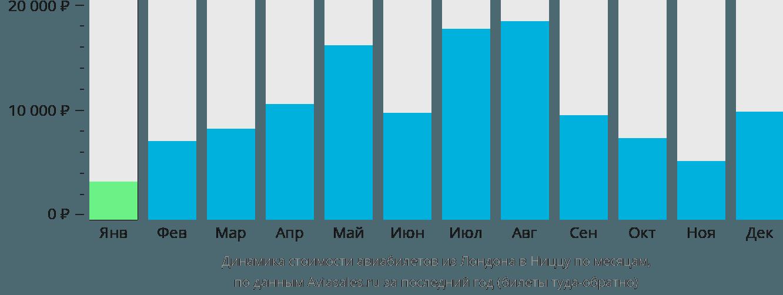 Динамика стоимости авиабилетов из Лондона в Ниццу по месяцам