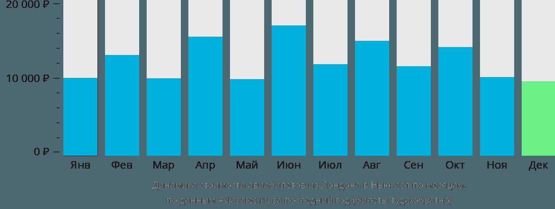 Динамика стоимости авиабилетов из Лондона в Ньюкасл по месяцам