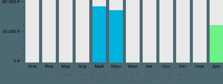 Динамика стоимости авиабилетов из Лондона в Нижневартовск по месяцам
