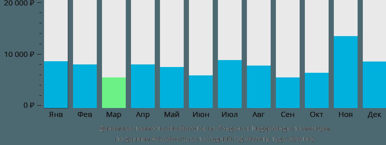 Динамика стоимости авиабилетов из Лондона в Нидерланды по месяцам