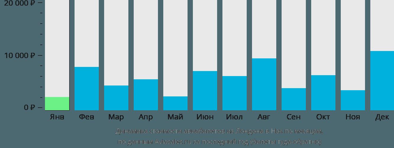 Динамика стоимости авиабилетов из Лондона в Нок по месяцам