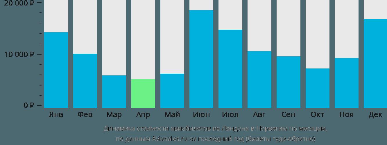 Динамика стоимости авиабилетов из Лондона в Норвегию по месяцам