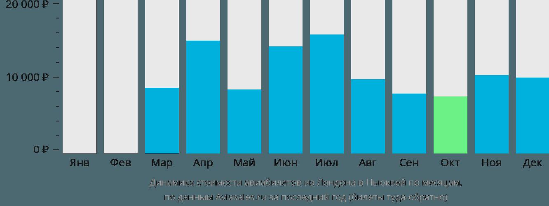 Динамика стоимости авиабилетов из Лондона в Ньюквей по месяцам