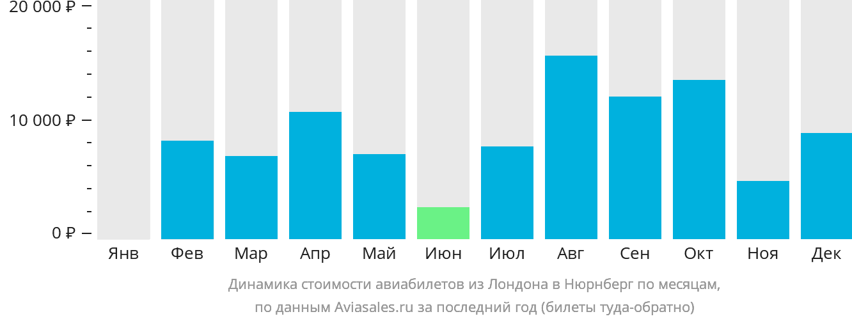 Динамика стоимости авиабилетов из Лондона в Нюрнберг по месяцам