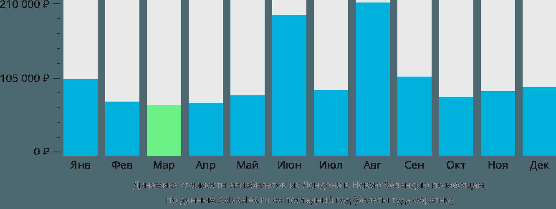 Динамика стоимости авиабилетов из Лондона в Новую Зеландию по месяцам