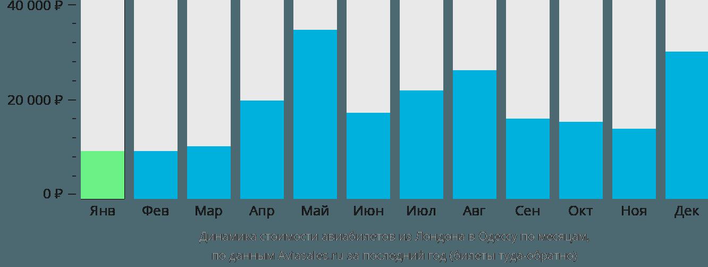 Динамика стоимости авиабилетов из Лондона в Одессу по месяцам
