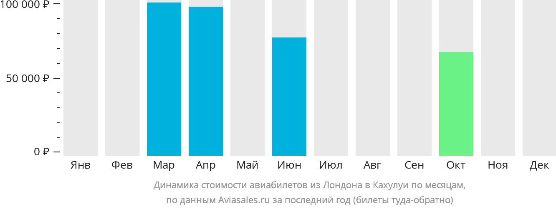 Динамика стоимости авиабилетов из Лондона в Кахулуи по месяцам