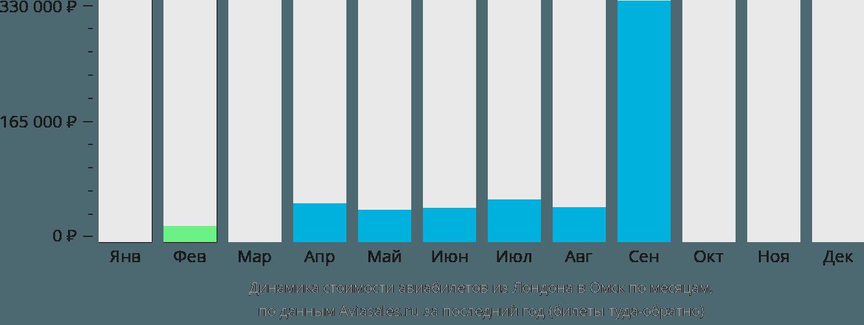 Динамика стоимости авиабилетов из Лондона в Омск по месяцам
