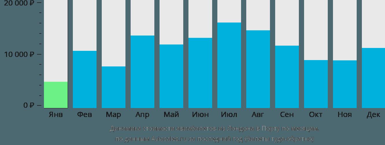 Динамика стоимости авиабилетов из Лондона в Порту по месяцам