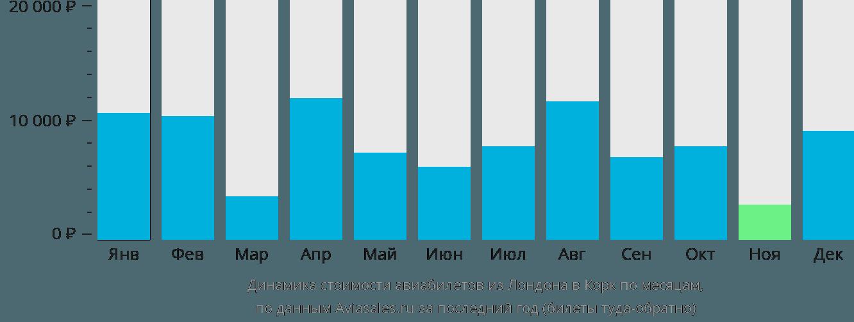 Динамика стоимости авиабилетов из Лондона в Корк по месяцам
