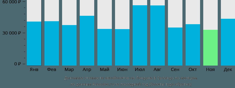 Динамика стоимости авиабилетов из Лондона в Орландо по месяцам
