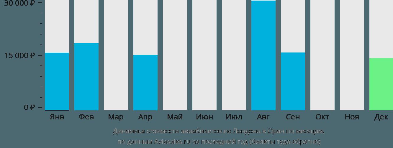 Динамика стоимости авиабилетов из Лондона в Оран по месяцам
