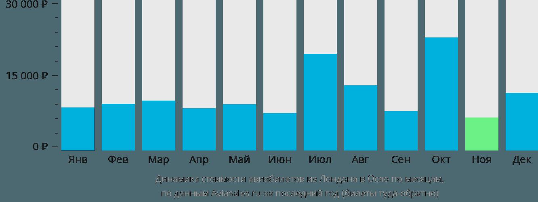 Динамика стоимости авиабилетов из Лондона в Осло по месяцам
