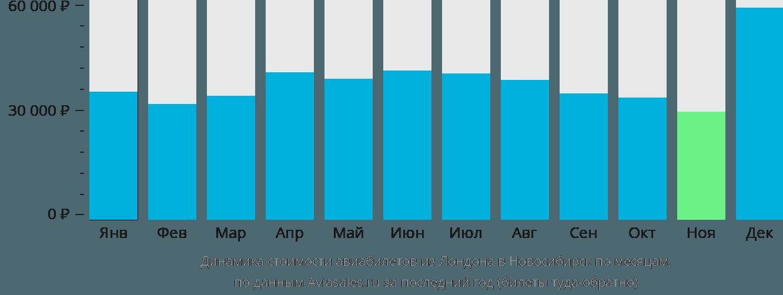 Динамика стоимости авиабилетов из Лондона в Новосибирск по месяцам