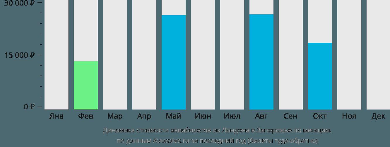 Динамика стоимости авиабилетов из Лондона в Запорожье по месяцам