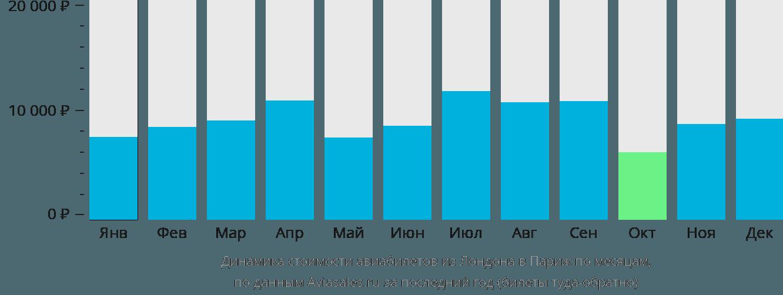 Динамика стоимости авиабилетов из Лондона в Париж по месяцам