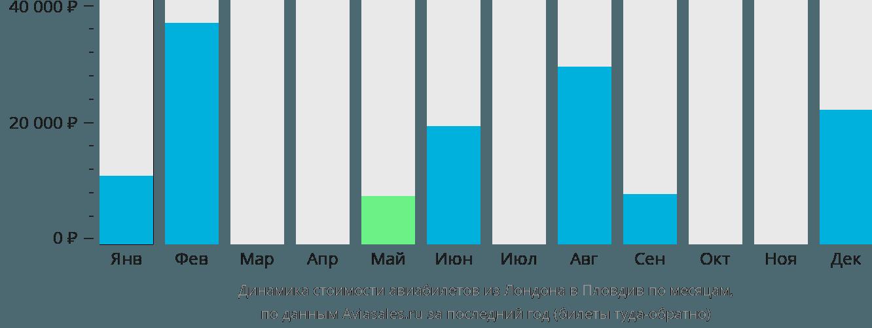 Динамика стоимости авиабилетов из Лондона в Пловдив по месяцам