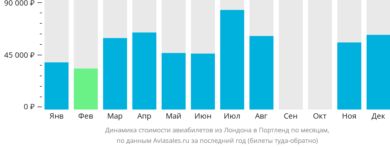Динамика стоимости авиабилетов из Лондона в Портленд по месяцам