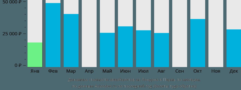 Динамика стоимости авиабилетов из Лондона в Пермь по месяцам
