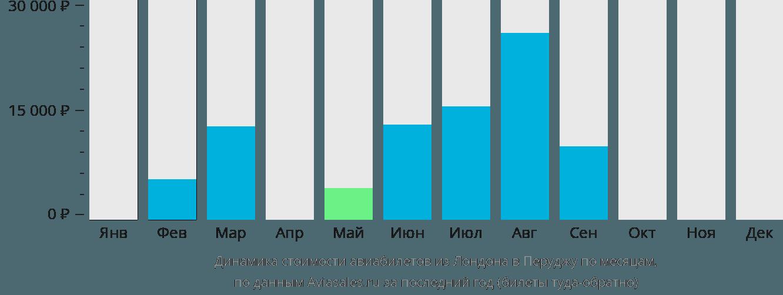 Динамика стоимости авиабилетов из Лондона в Перуджу по месяцам