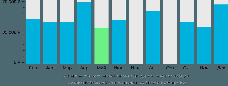 Динамика стоимости авиабилетов из Лондона в Пенанг по месяцам