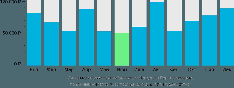 Динамика стоимости авиабилетов из Лондона в Перт по месяцам