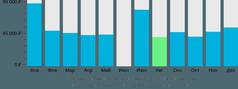 Динамика стоимости авиабилетов из Лондона в Перу по месяцам