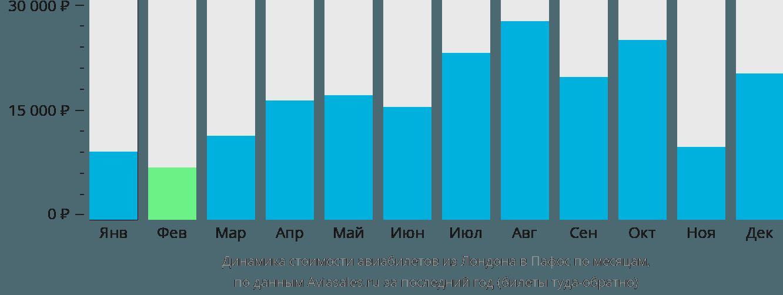 Динамика стоимости авиабилетов из Лондона в Пафос по месяцам