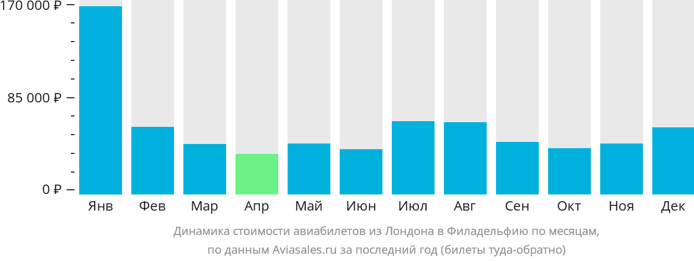 Динамика стоимости авиабилетов из Лондона в Филадельфию по месяцам