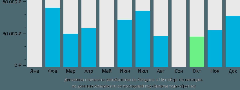 Динамика стоимости авиабилетов из Лондона в Питтсбург по месяцам