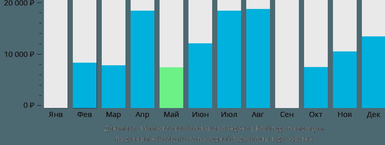 Динамика стоимости авиабилетов из Лондона в Клайпеду по месяцам