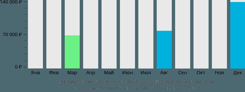 Динамика стоимости авиабилетов из Лондона в Провиденсьялес по месяцам