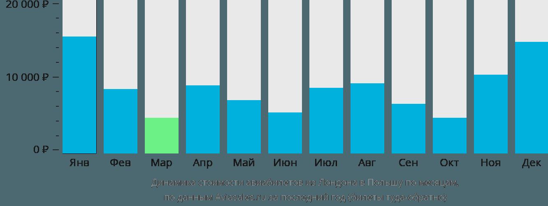 Динамика стоимости авиабилетов из Лондона в Польшу по месяцам
