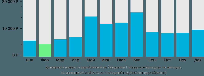 Динамика стоимости авиабилетов из Лондона в Пальма-де-Майорку по месяцам