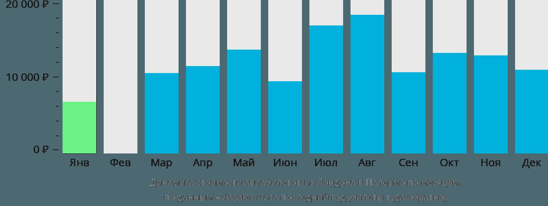 Динамика стоимости авиабилетов из Лондона в Палермо по месяцам
