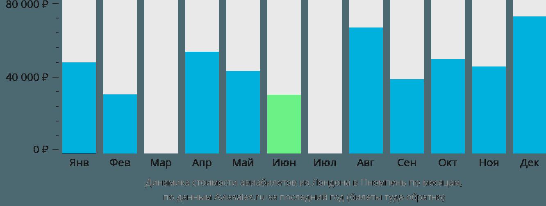 Динамика стоимости авиабилетов из Лондона в Пномпень по месяцам