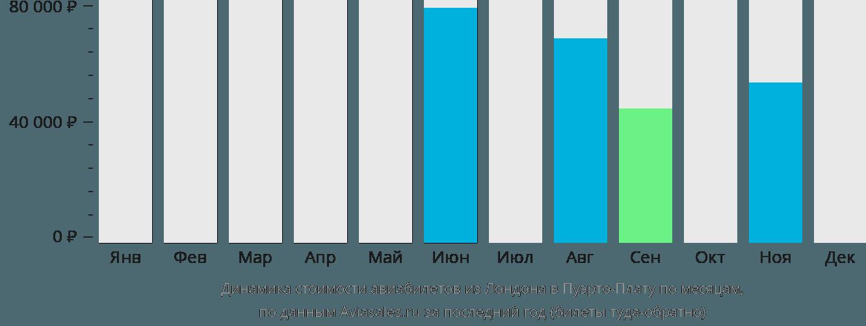 Динамика стоимости авиабилетов из Лондона в Пуэрто-Плату по месяцам