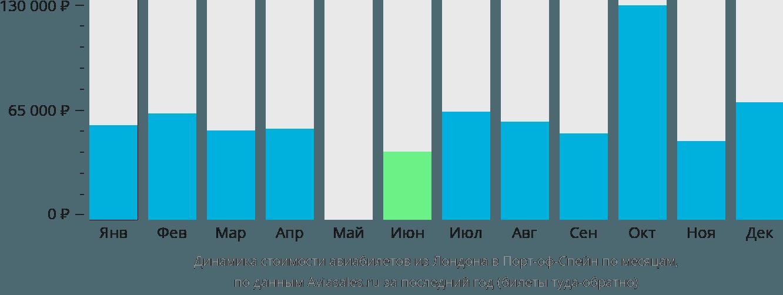 Динамика стоимости авиабилетов из Лондона в Порт-оф-Спейн по месяцам