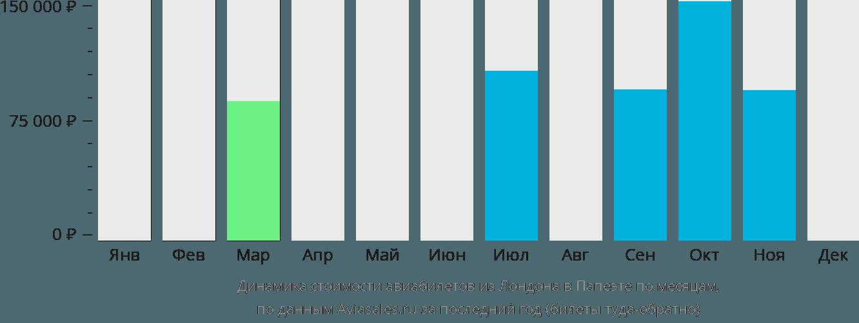 Динамика стоимости авиабилетов из Лондона в Папеэте по месяцам