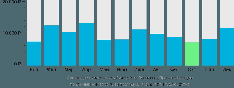 Динамика стоимости авиабилетов из Лондона в Прагу по месяцам