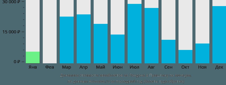 Динамика стоимости авиабилетов из Лондона в Приштину по месяцам