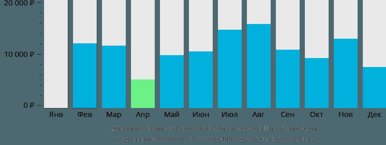 Динамика стоимости авиабилетов из Лондона в Пизу по месяцам