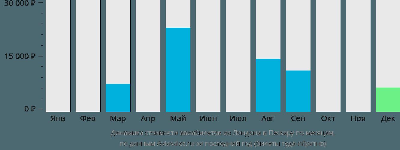 Динамика стоимости авиабилетов из Лондона в Пескару по месяцам