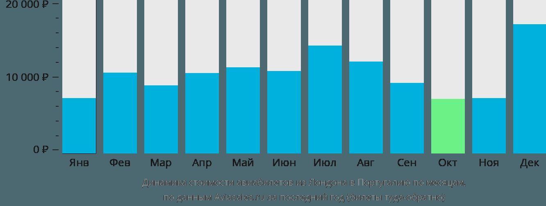 Динамика стоимости авиабилетов из Лондона в Португалию по месяцам